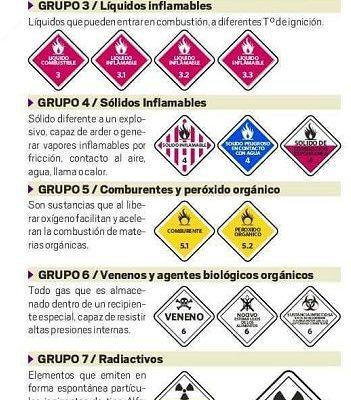 Transporte de materiales peligrosos HAZMAT